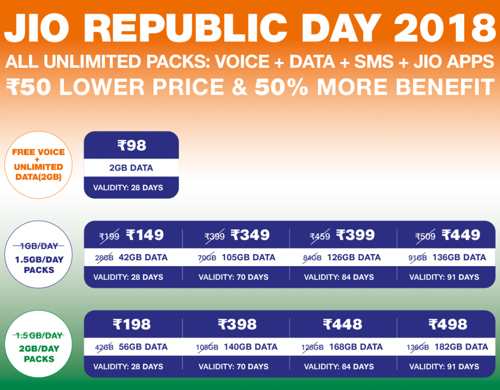 Reliance Jio Republic Day 2018 All recharge offers
